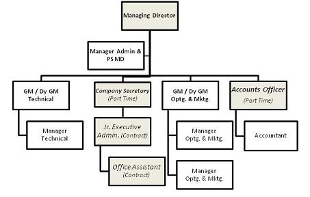 Organization Chart of Bharuch Dahej Railway Company Limited